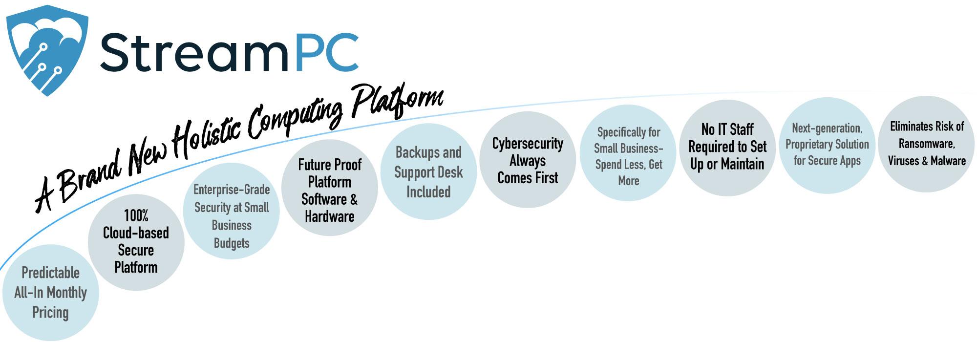 holistic computing platform