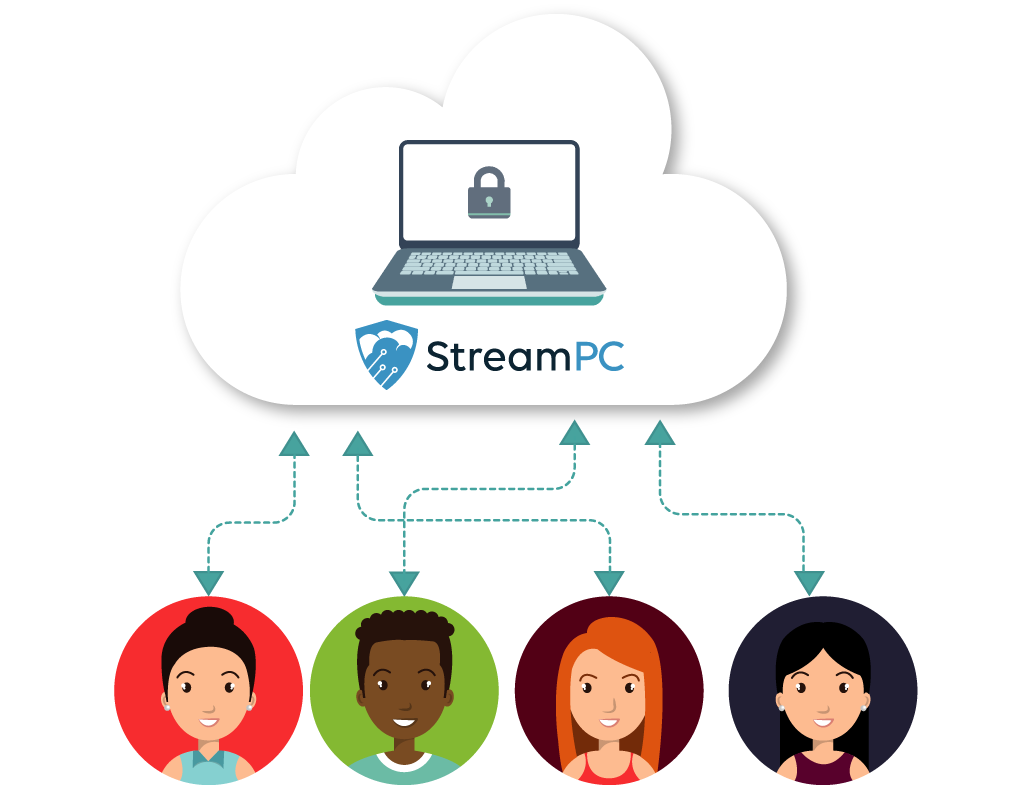stream pc cloud computing